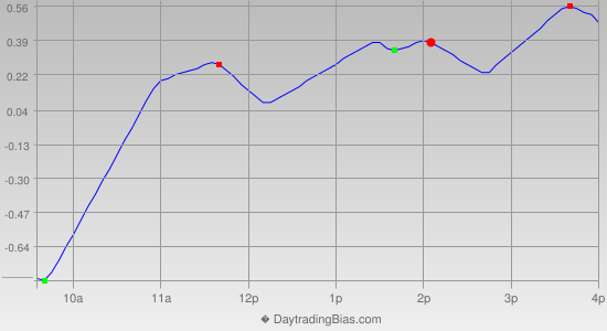 Intraday Cycle Projection (GLD) 2013-08-13