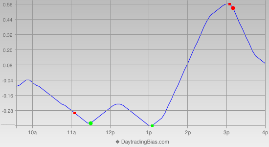Intraday Cycle Projection (GLD) 2012-10-09
