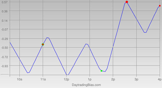 Intraday Cycle Projection (SPY) 2011-10-05
