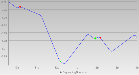 Intraday Cycle Projection (TF) 2012-07-20