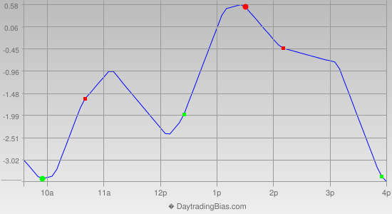 Intraday Cycle Projection (TSX60) 2014-08-11
