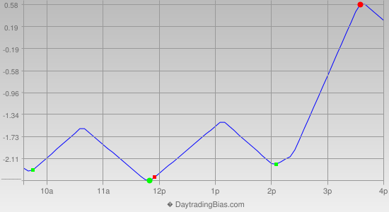Intraday Cycle Projection (TSX60) 2019-04-17