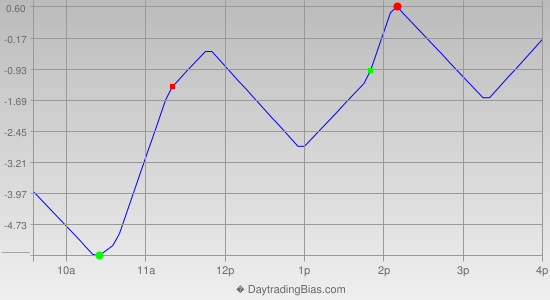 Intraday Cycle Projection (SPX) 2012-10-16