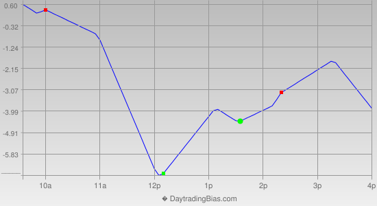 Intraday Cycle Projection (RU2K) 2014-08-25