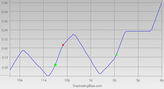 Intraday Cycle Projection (SPY) 2011-05-10