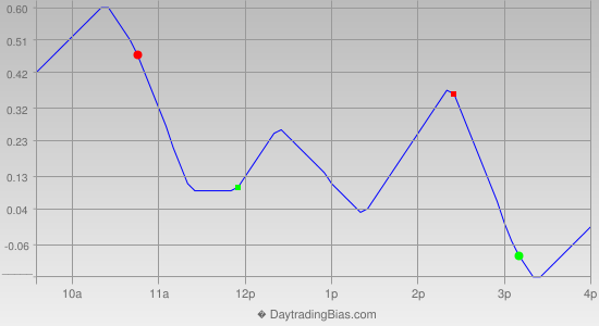 Intraday Cycle Projection (GLD) 2013-03-27