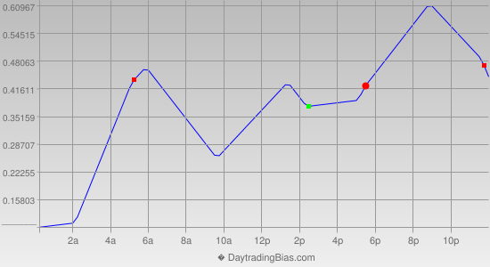 Intraday Cycle Projection (USDJPY) 2013-09-12