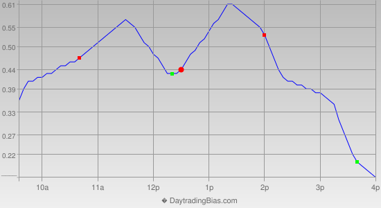 Intraday Cycle Projection (GLD) 2019-05-17