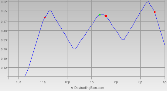 Intraday Cycle Projection (IWM) 2012-09-27