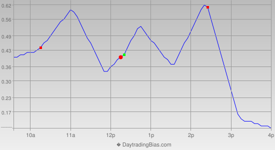 Intraday Cycle Projection (IWM) 2012-11-19