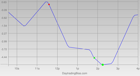 Intraday Cycle Projection (TSX60) 2012-05-07
