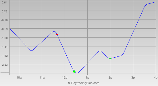 Intraday Cycle Projection (TSX60) 2013-11-05