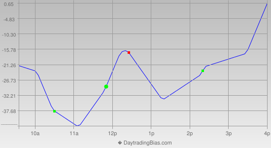 Intraday Cycle Projection (NDX) 2014-12-22