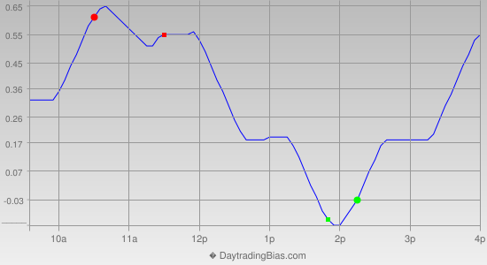 Intraday Cycle Projection (DIA) 2014-09-15