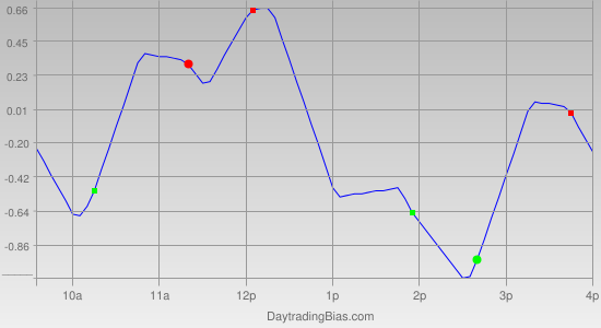 Intraday Cycle Projection (GLD) 2011-08-08