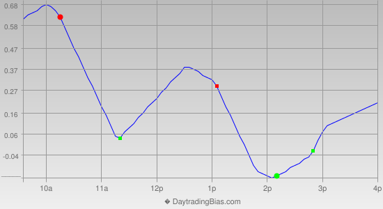 Intraday Cycle Projection (QQQ) 2012-06-04