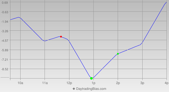 Intraday Cycle Projection (RU2K) 2014-01-07