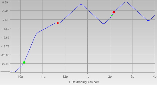 Intraday Cycle Projection (NDX) 2015-07-21