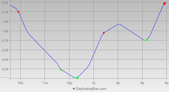 Intraday Cycle Projection (RU2K) 2015-04-10