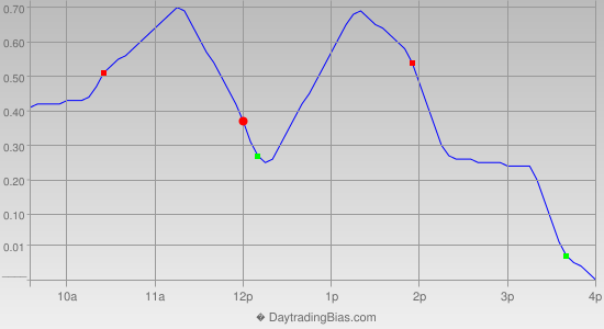 Intraday Cycle Projection (IWM) 2013-11-08