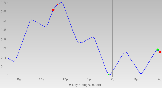 Intraday Cycle Projection (QQQ) 2014-08-01