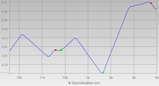 Intraday Cycle Projection (SPY) 2019-10-01