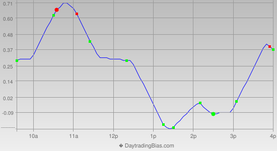 Intraday Cycle Projection (DIA) 2012-12-25