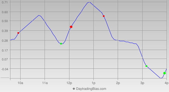 Intraday Cycle Projection (DIA) 2012-12-31