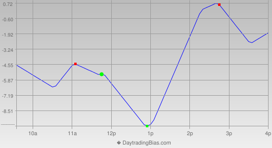 Intraday Cycle Projection (ES) 2012-06-28