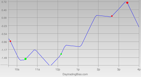 Intraday Cycle Projection (SPY) 2011-09-26