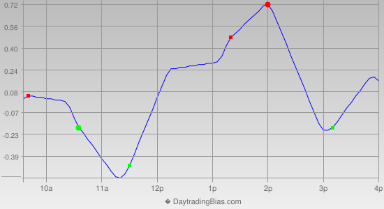 Intraday Cycle Projection (SPY) 2013-05-28