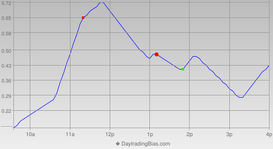 Intraday Cycle Projection (SPY) 2012-10-16