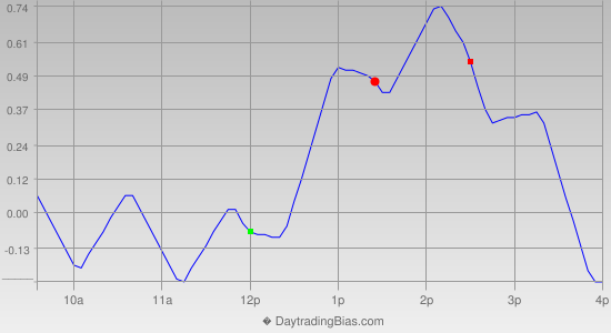 Intraday Cycle Projection (SPY) 2013-10-17