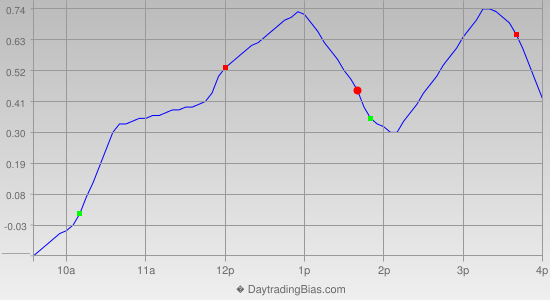 Intraday Cycle Projection (QQQ) 2014-10-06