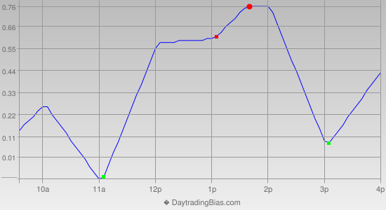 Intraday Cycle Projection (DIA) 2013-10-07