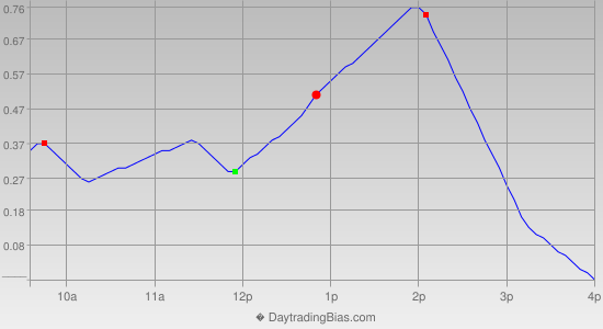 Intraday Cycle Projection (GLD) 2012-08-29