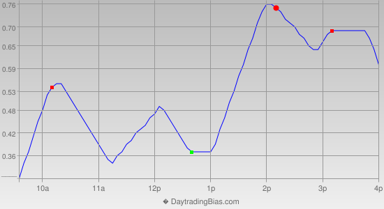 Intraday Cycle Projection (QQQ) 2013-02-28