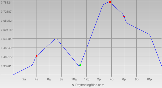 Intraday Cycle Projection (USDJPY) 2013-05-08