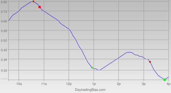 Intraday Cycle Projection (SLV) 2011-12-23