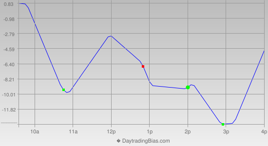 Intraday Cycle Projection (RU2K) 2019-06-07