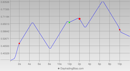 Intraday Cycle Projection (USDJPY) 2013-05-30