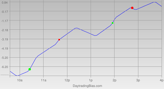 Intraday Cycle Projection (TF) 2012-01-02