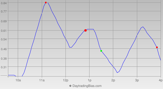 Intraday Cycle Projection (SPY) 2013-11-08