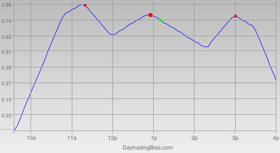Intraday Cycle Projection (DIA) 2012-02-02