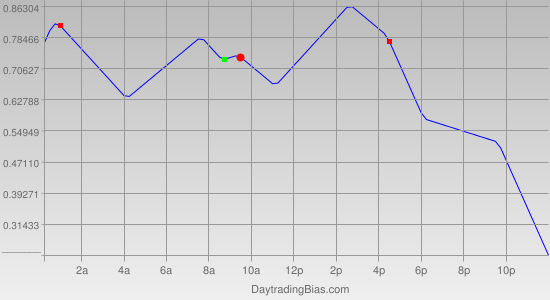 Intraday Cycle Projection (EURJPY) 2012-05-03