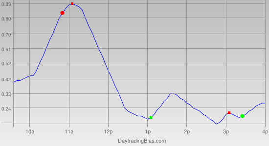 Intraday Cycle Projection (SPY) 2012-04-04