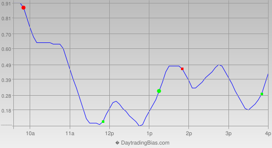 Intraday Cycle Projection (DIA) 2013-08-16