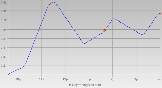 Intraday Cycle Projection (DIA) 2013-03-06