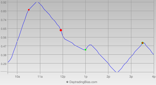 Intraday Cycle Projection (SPY) 2012-11-02