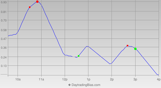 Intraday Cycle Projection (GLD) 2014-07-15